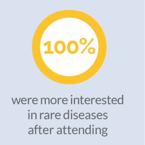 RAREfest18 100% more interested in rare disease image