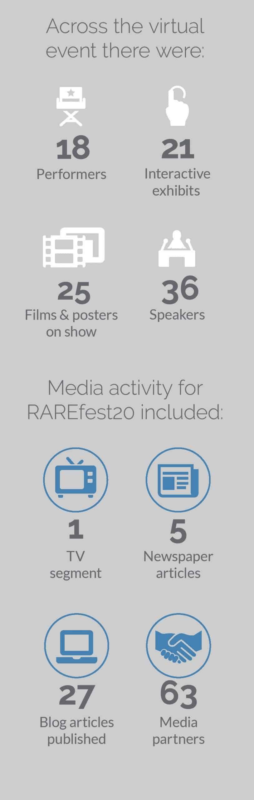 Cambridge Rare Disease Network - RAREfest20   review 4