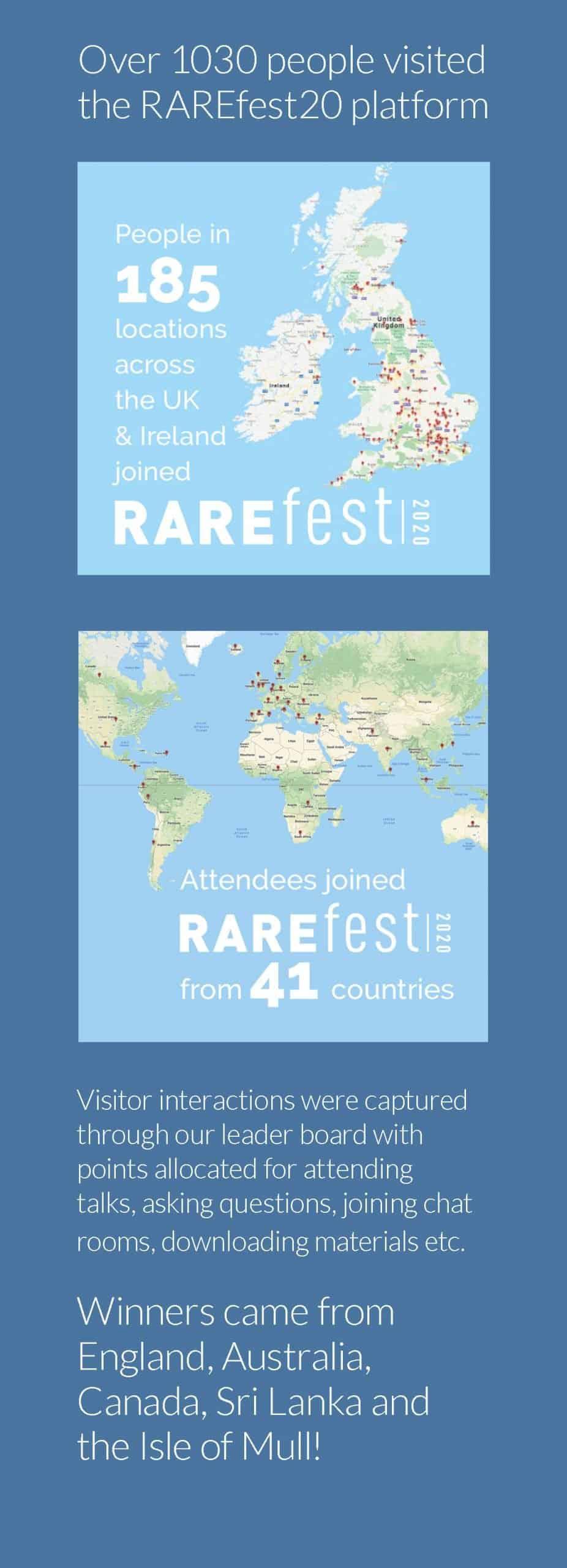 Cambridge Rare Disease Network - RAREfest20   review 5